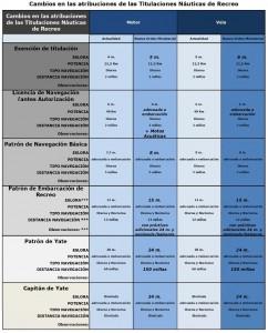 Nuevas-Atribuciones-Titulos-Nauticos